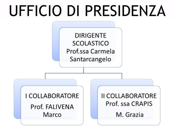 Ufficio di presidenza