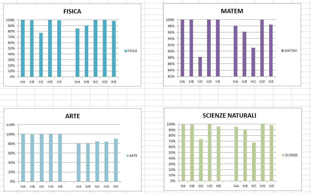 matematica fisica scienze arte